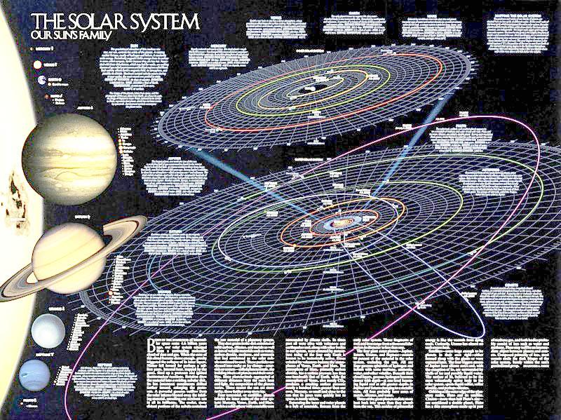 Орбиты объектов Солнечной