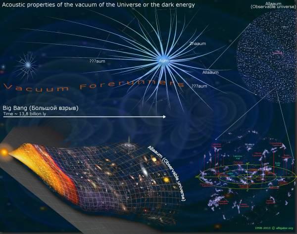Модель Вселенной с разными характеристиками вакуума