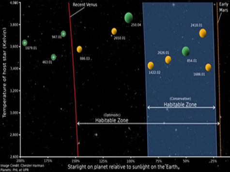солнечная система обитаемые планеты карлики м-класс