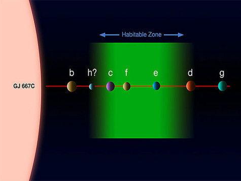 созвездие скорпиона астрономия экзопланеты обитаемые планеты gliese 667c