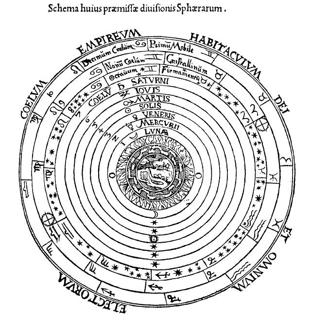 Птоломеева система мира
