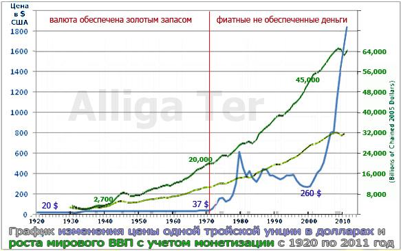 График роста цены золота и мирового ВВП с 1920 по 2011 года