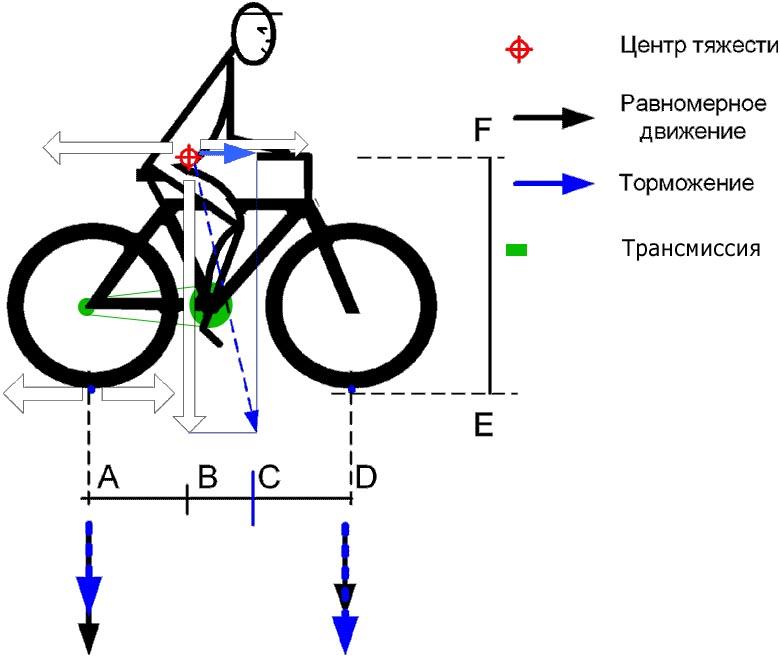 Схема велосипеда в домашних условиях